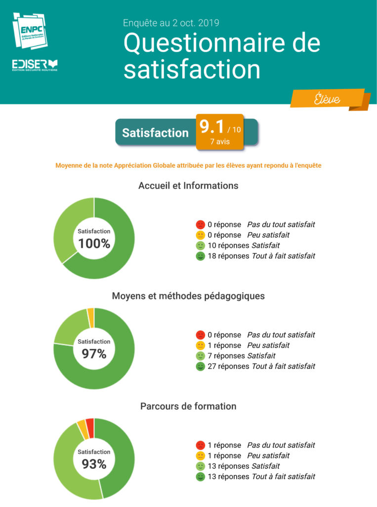 Synthèse questionnaire satisfaction